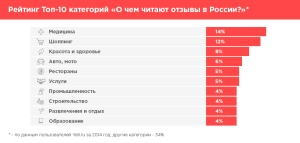 ТОП 10 категорий на Yellru - о чем читают отзывы в России